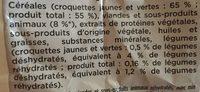 Croquettes Croq'Max senior +7 - Ingredients